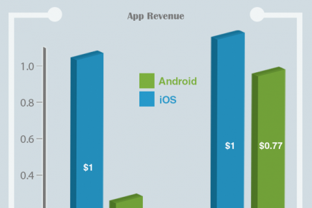 iOS Best For Making Money? Infographic