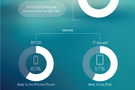iOS in Enterprise Mobile Deployment Infographic