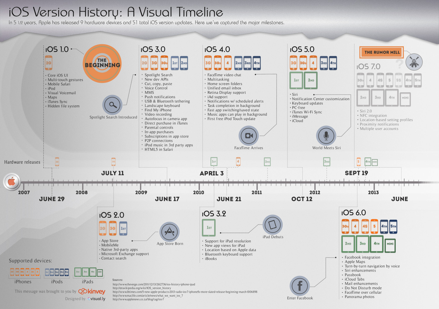 iOS Version History: A Visual Timeline Infographic