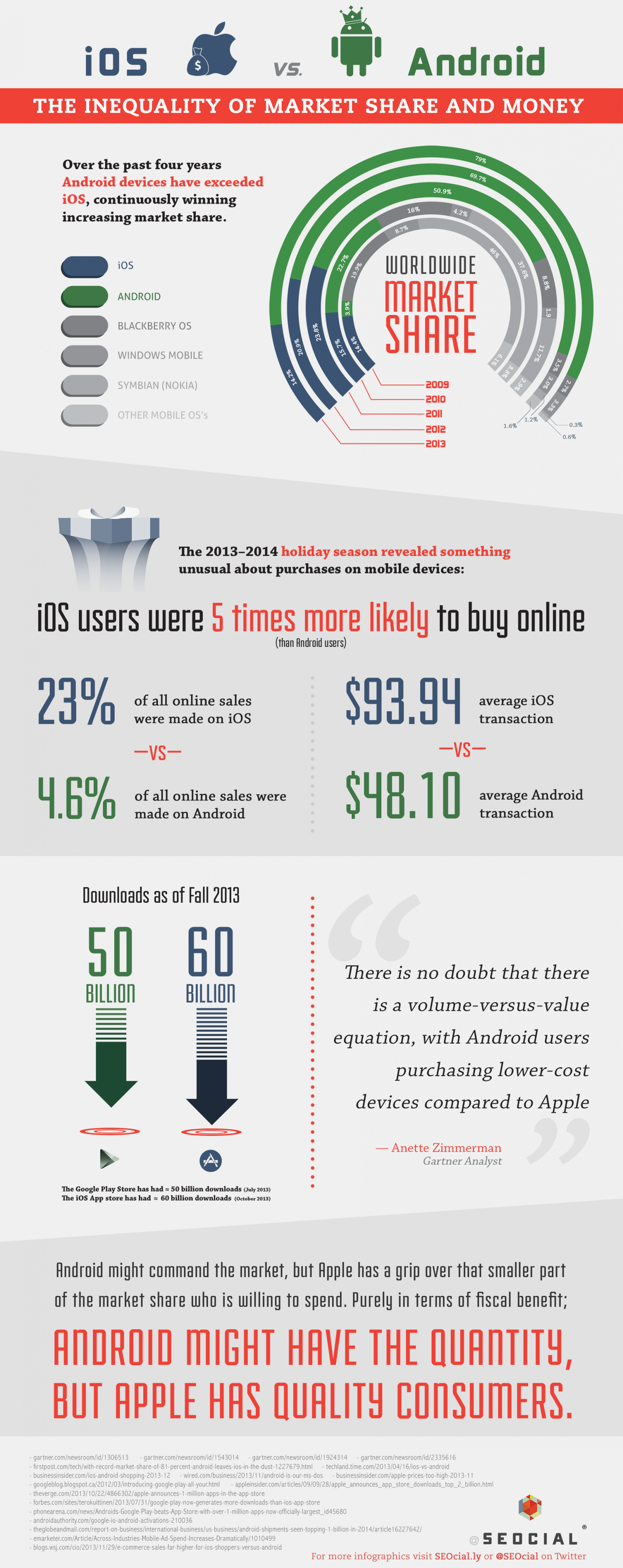 iOS vs. Android: The Inequality of Market Share and Money Infographic