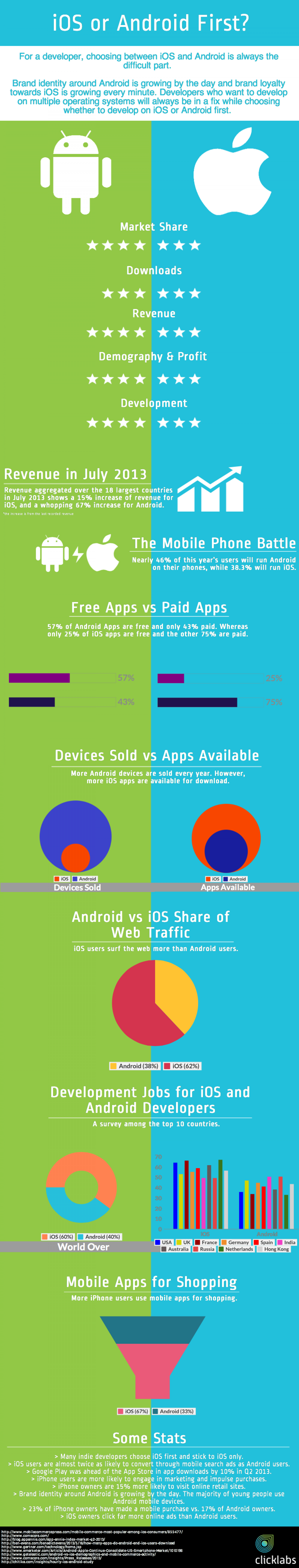 iOS vs Android Infographic