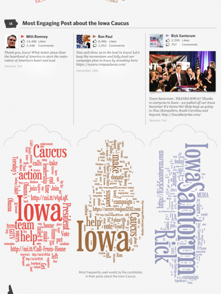 Iowa to New Hampshire a Three-Horse Race? Infographic