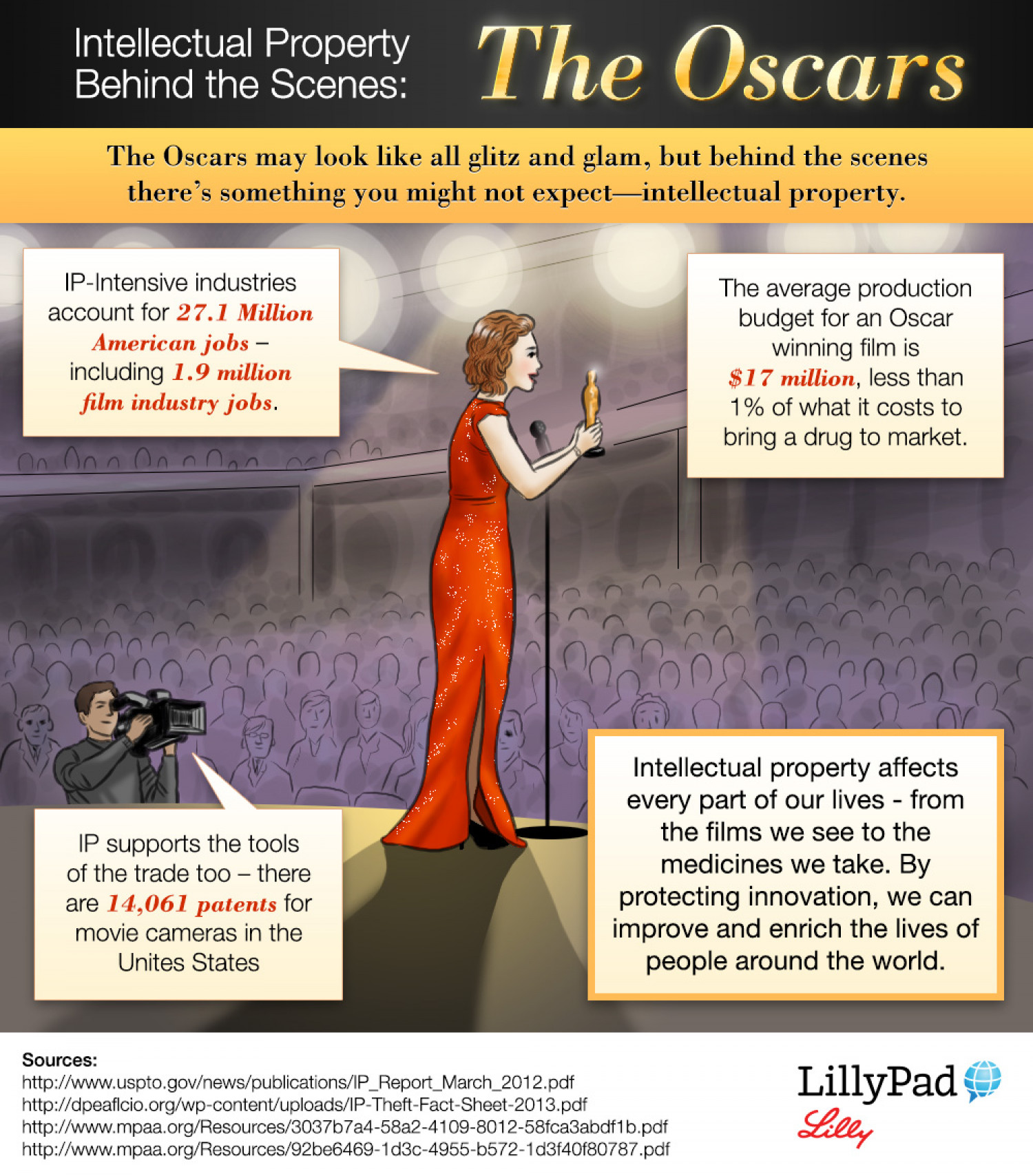 IP Behind the Scenes: The Oscars Infographic