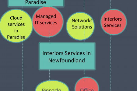 IP Phone services Infographic