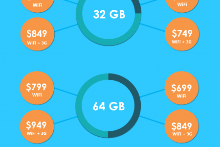 iPad Air vs iPad Mini Infographic