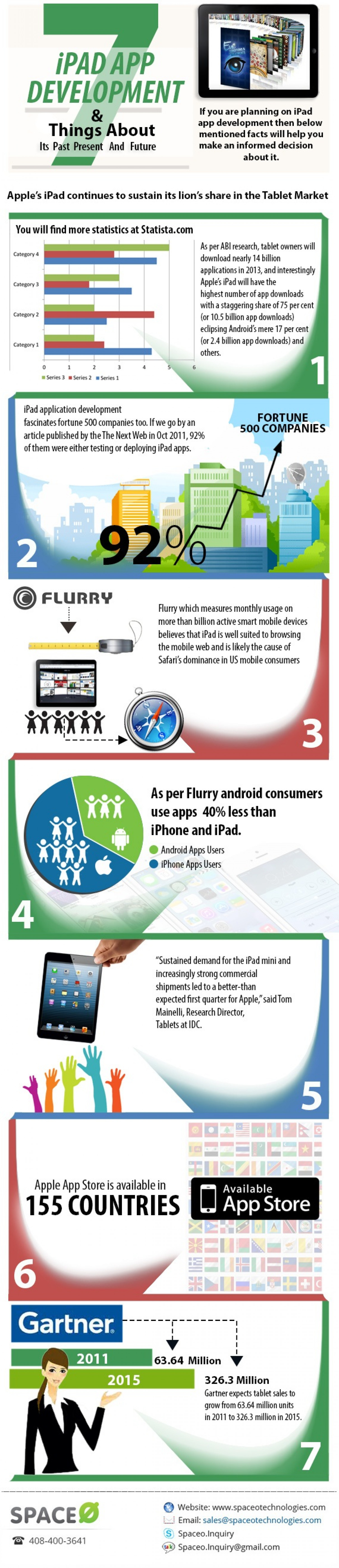 iPad App Development and 7 Things To Know About It Infographic