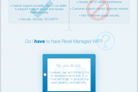 iPad POS: Revel Managed WiFi Infographic