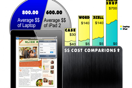 ipad vs laptop Infographic