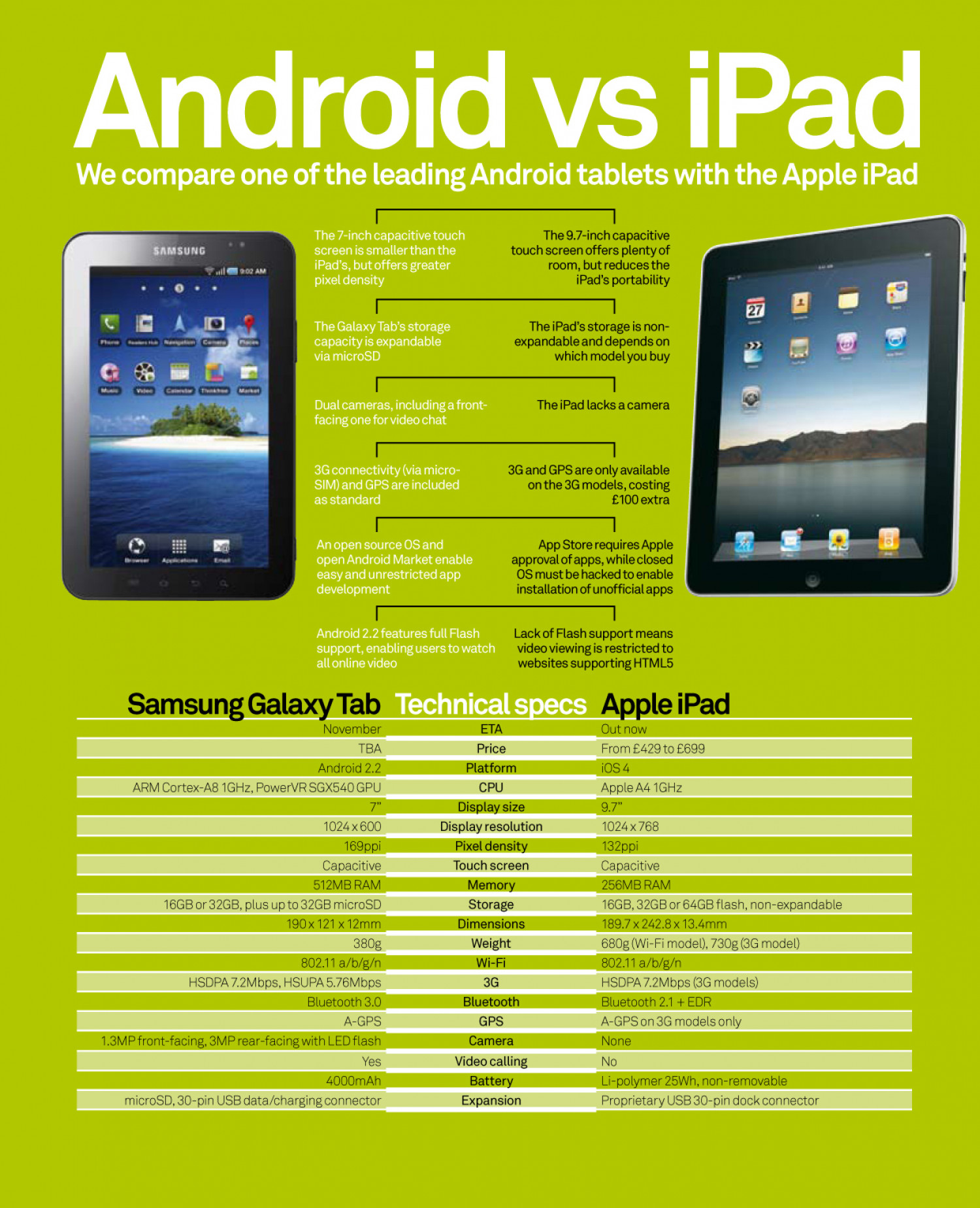 iPad vs Samsung Galaxy Tab Infographic