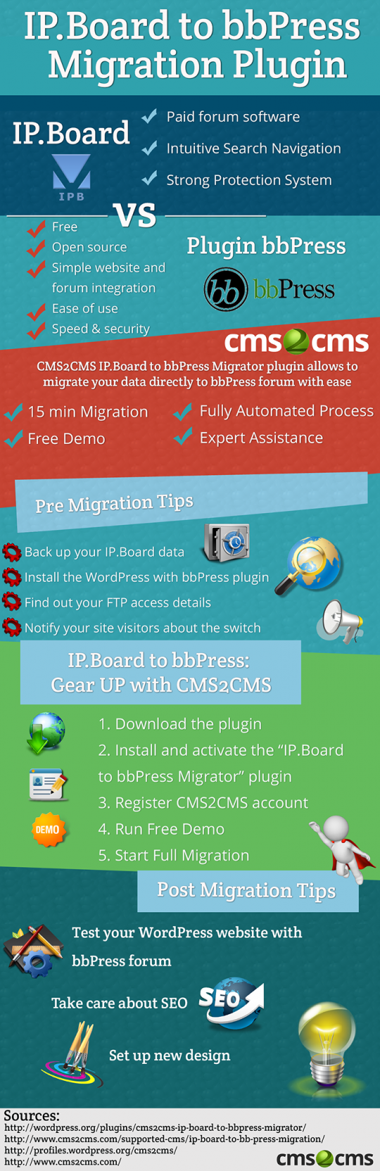 IP.Board to bbPress Migration Plugin: Why and How