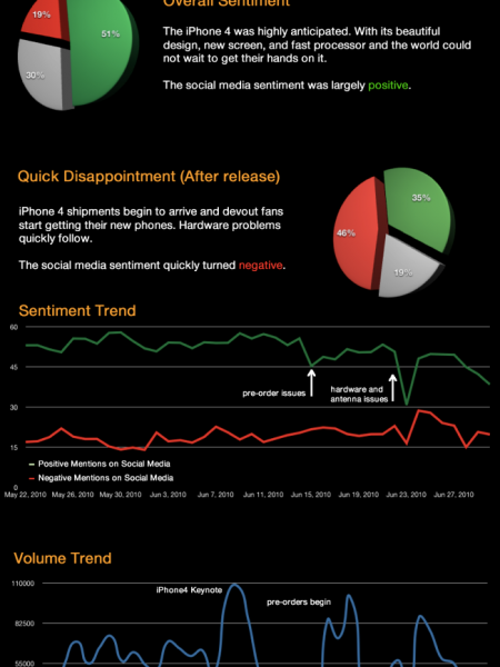 IPhone 4 Reactions Infographic