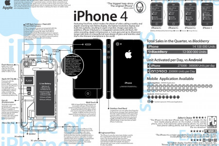 iPhone 4 Infographic