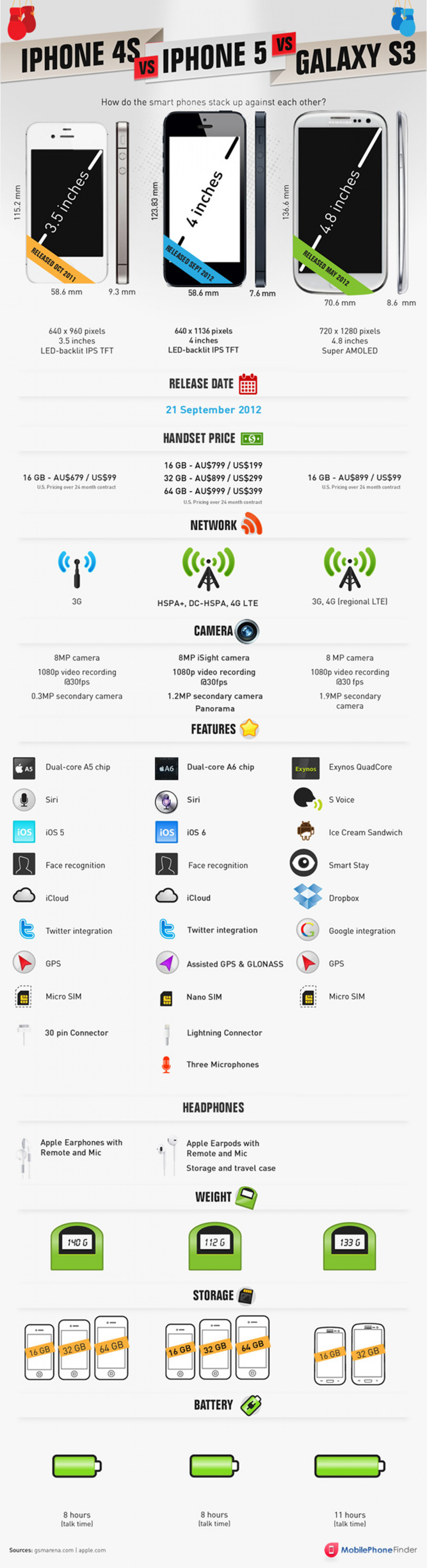 iPhone 5 vs. iPhone 4S vs. Samsung Galaxy S3 Infographic