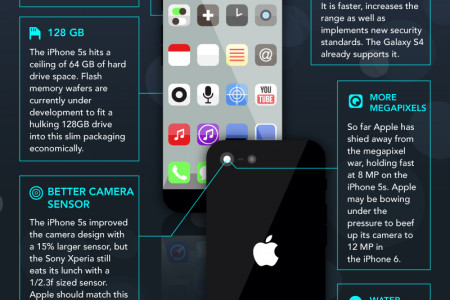 iPhone 6 : What to Expect from the New iPhone Infographic