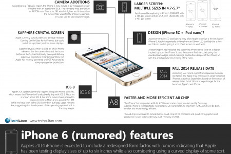 iPhone 6 Rumored Features Infographic