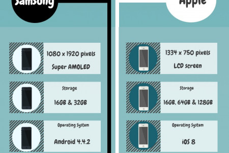 iPhone 6 vs Samsung Galaxy S5: The Shopper's Guide Infographic