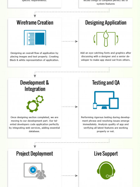 iPhone Application Developer's  Work Flow Infographic