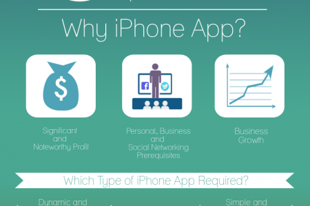 iPhone Application Development: Flourishing At Its Best With Lots of Opportunities Infographic