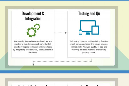 iPhone Application Development Work Flow To Improve Efficiency Infographic