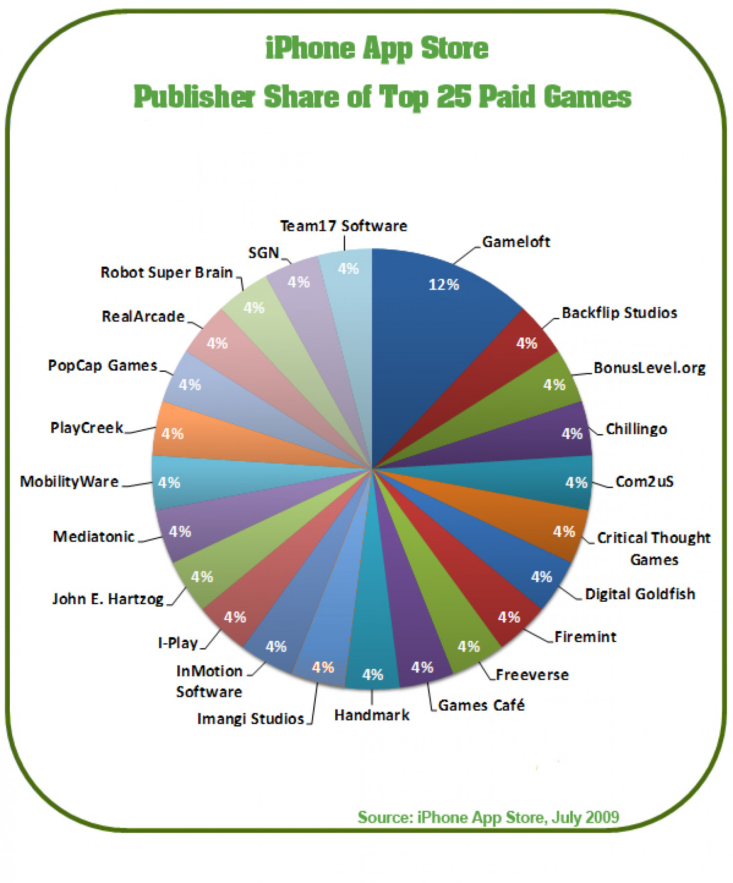 iPhone AppStore Top Game Publishers Infographic