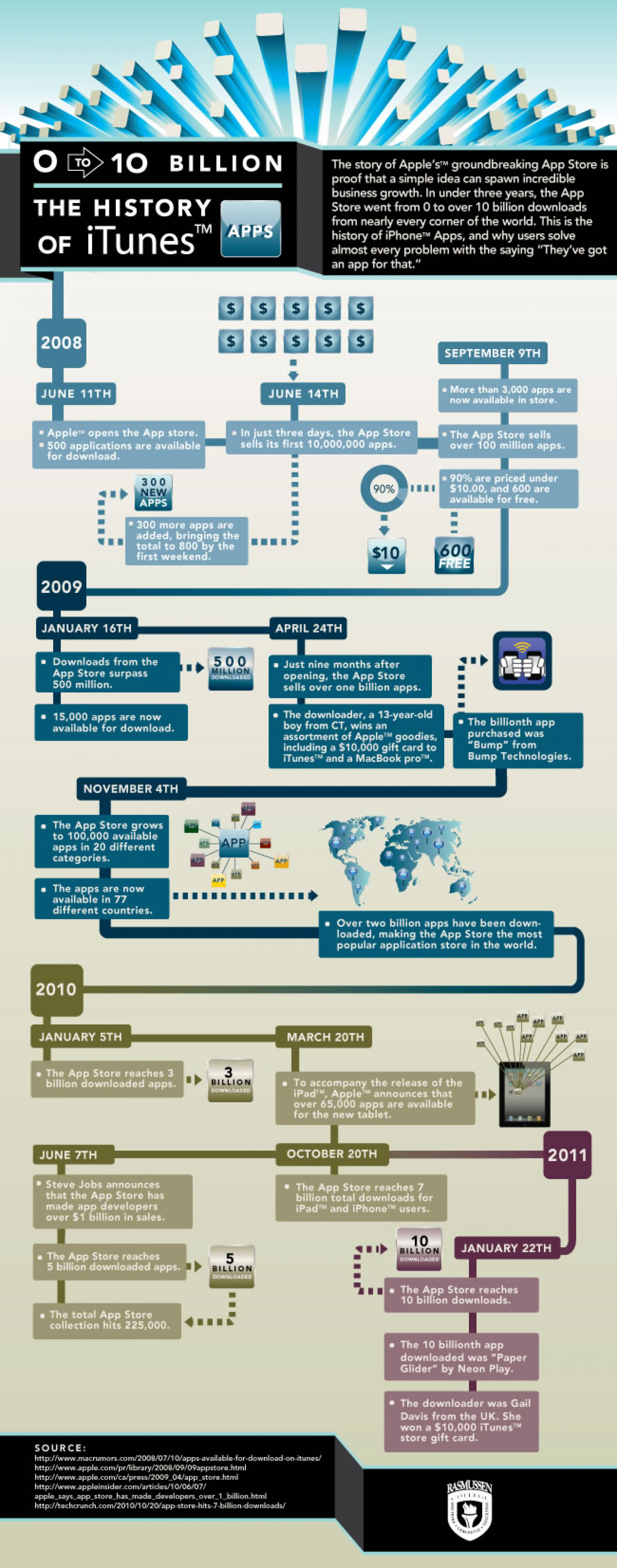 iPhone Downloads: A Timeline Through History Infographic