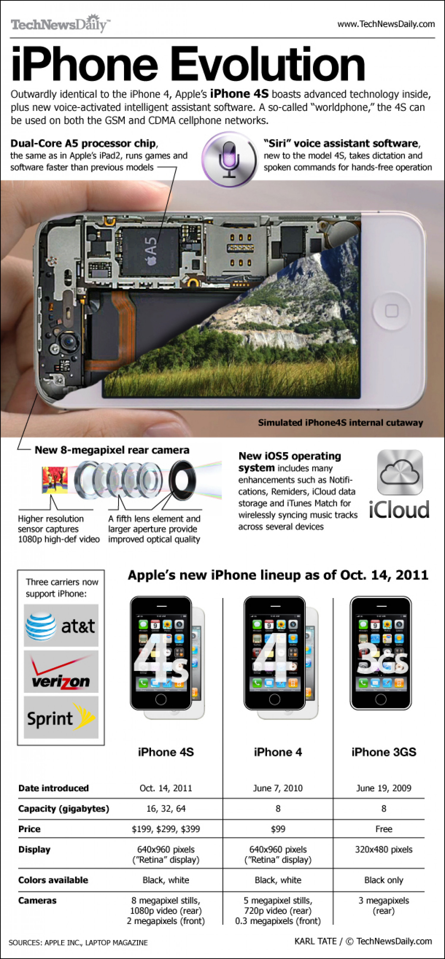 iPhone Evolution: 4S Infographic