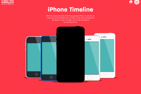 iPhone Timeline Infographic