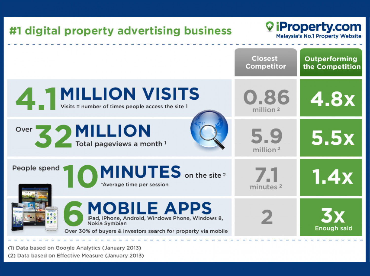 iProperty.com Malaysia  -  #1 Digital Property Advertising Business in Malaysia Infographic