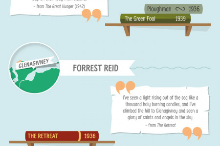 Ireland A Literary Atlas Infographic