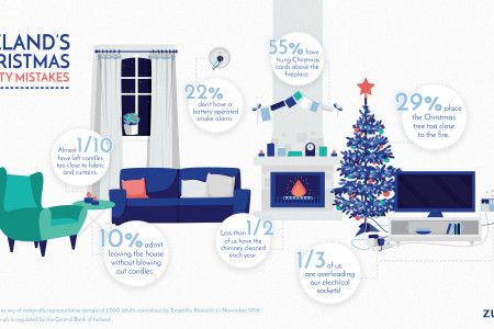 Irelands Christmas Safety Mistakes Infographic