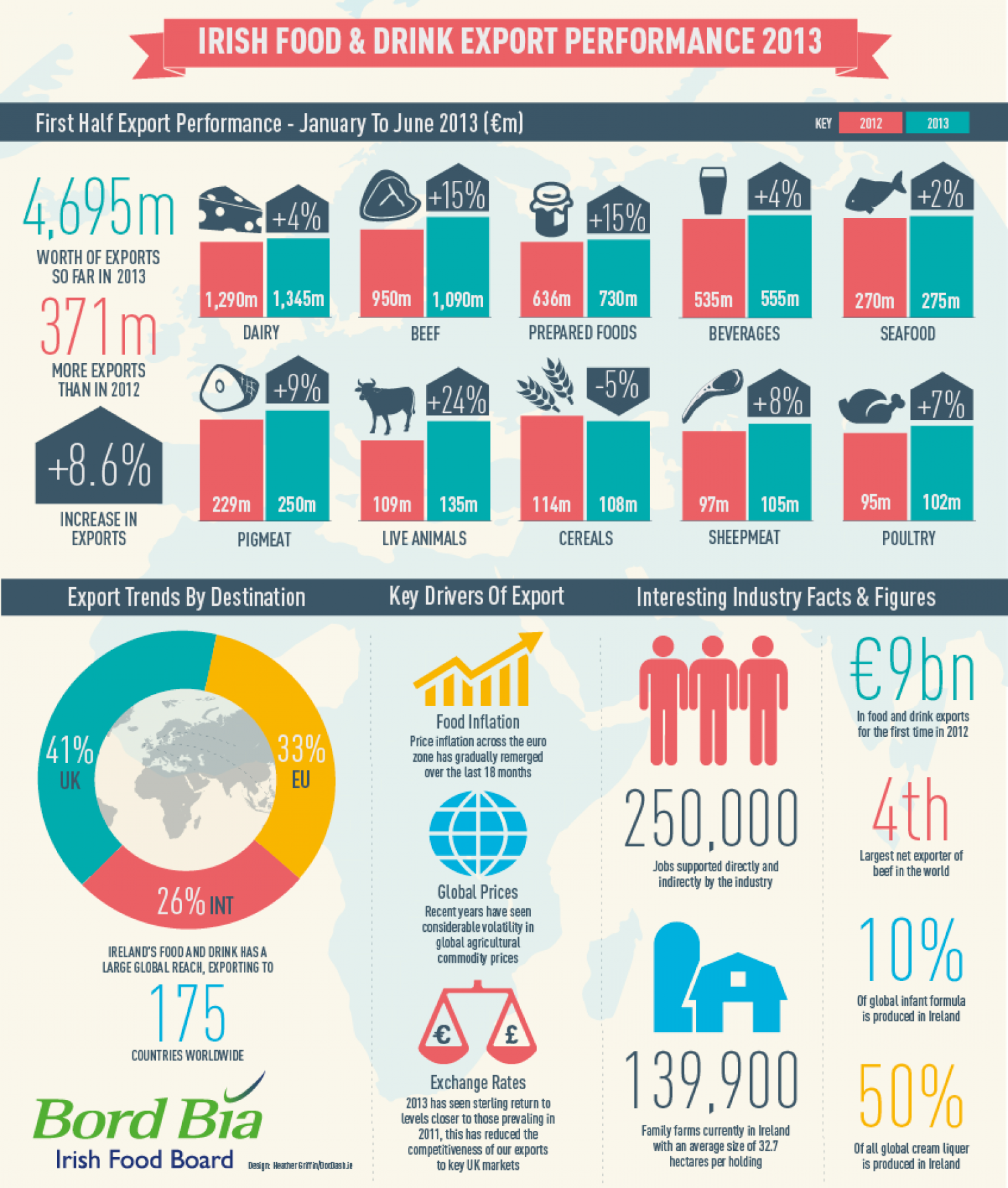 Irish food and drink exports Infographic