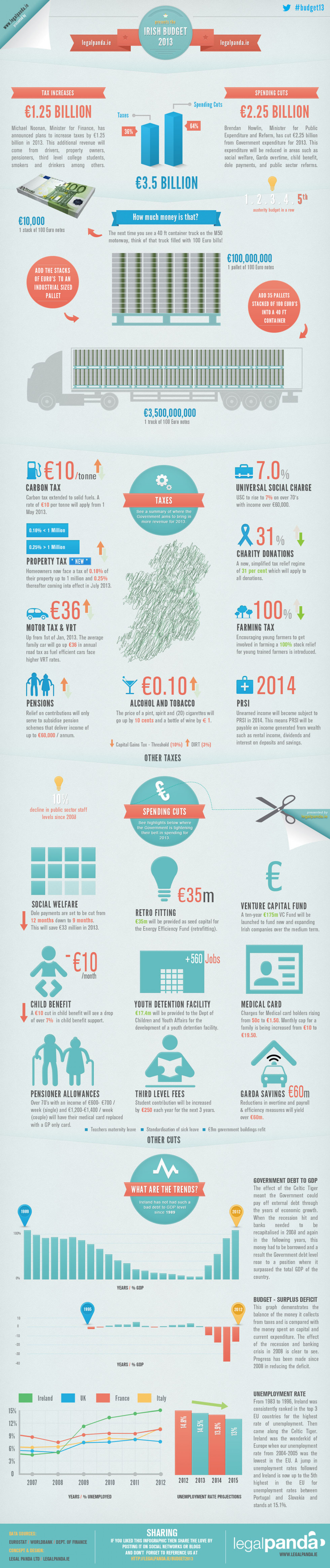 Irish Government Budget 2013 Infographic