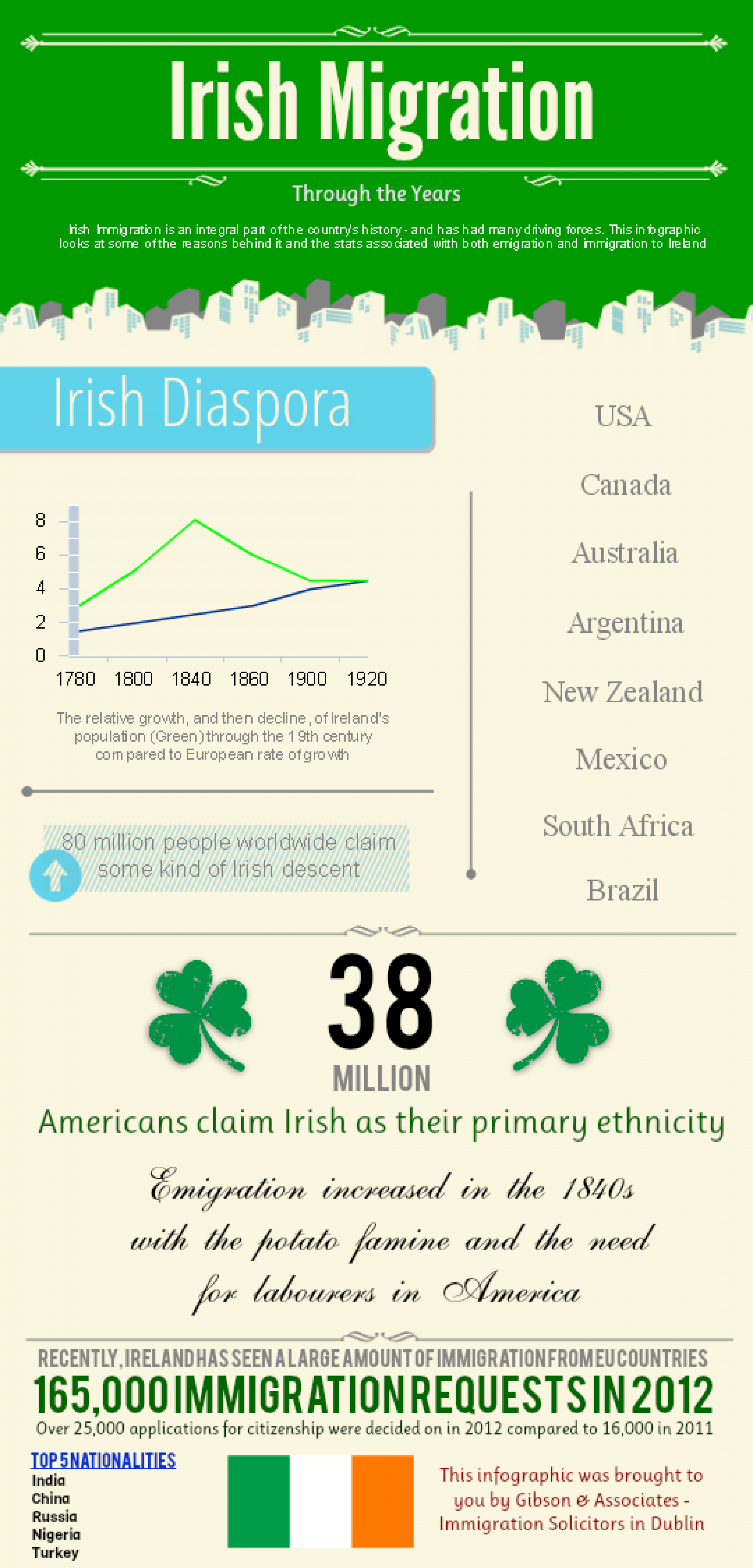 Irish Migration - Through the Years Infographic