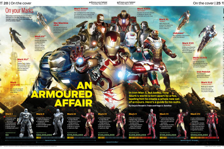Iron Man 3 preview Infographic