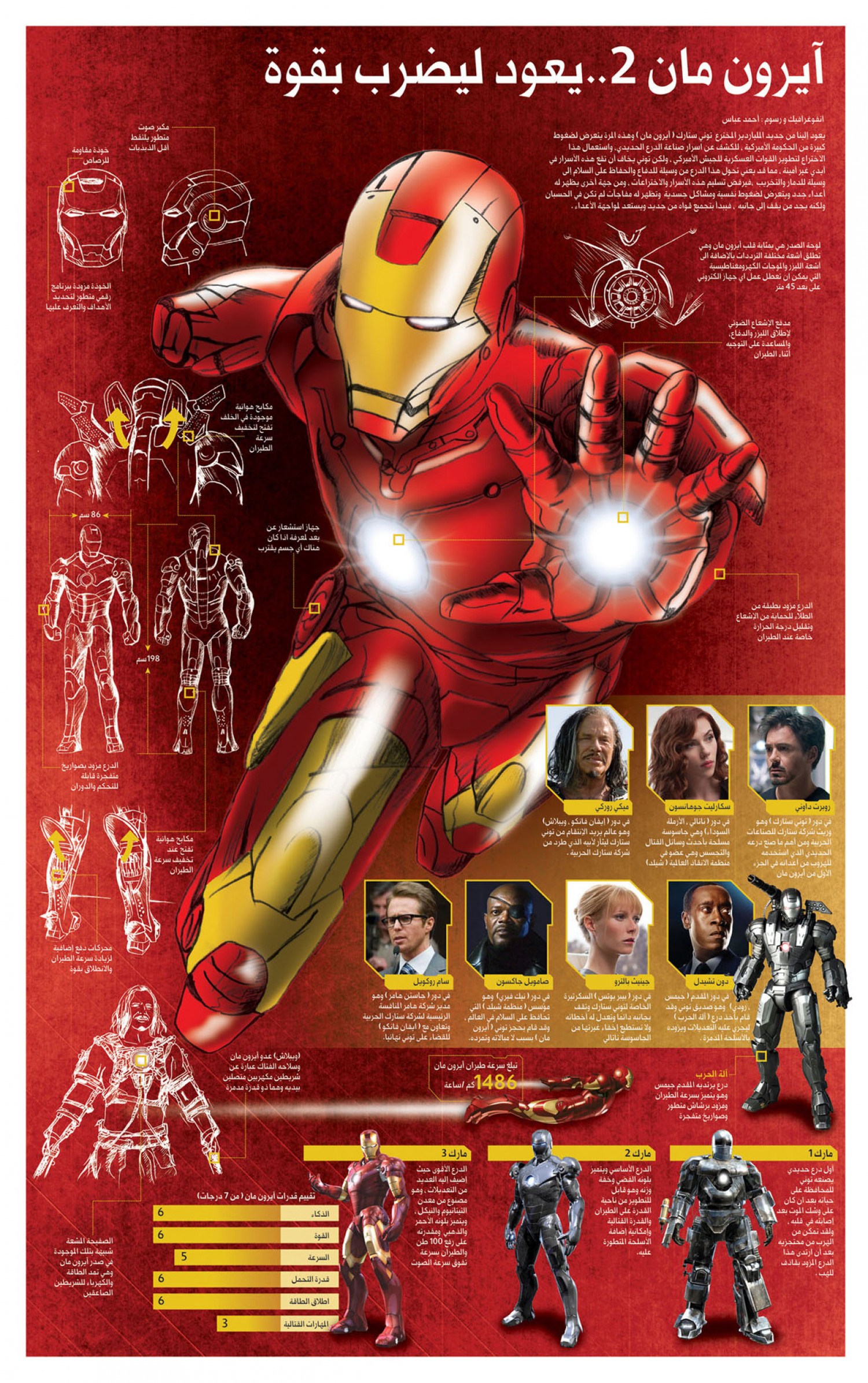 IRONMAN2 Infographic