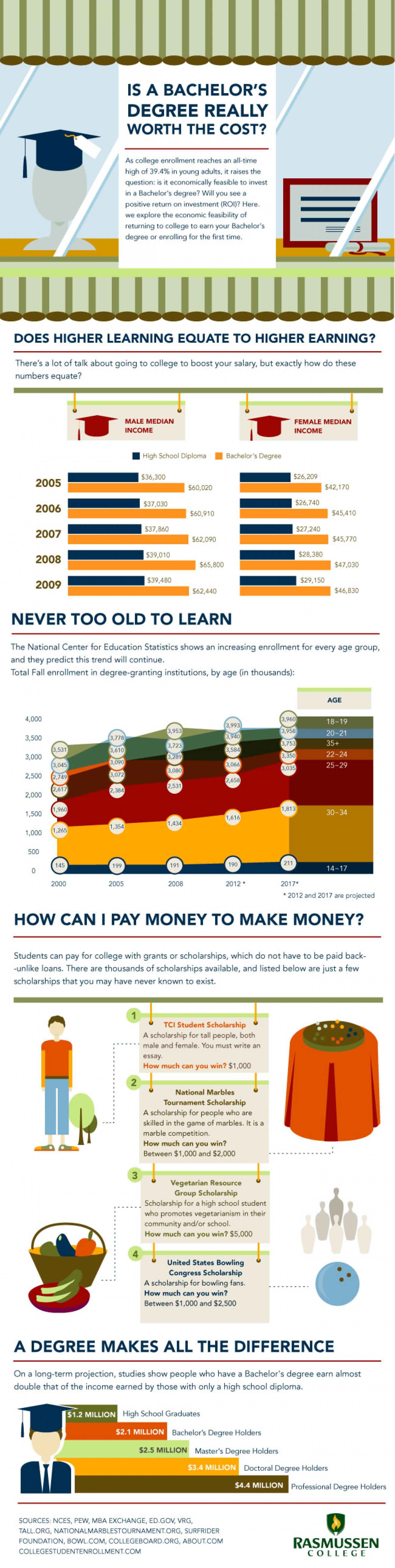 Is A Bachelor's Degree Really Worth The Cost?  Infographic