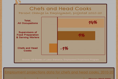 Is a Chef's Life a Good Life? Infographic