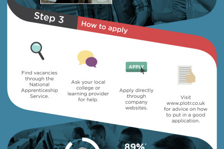 Is An Apprenticeship Right For You? Infographic