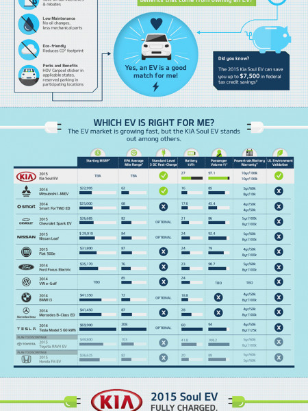 Is An EV For Me? Infographic