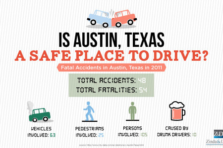 Is Austin a Safe Place to Drive? Infographic
