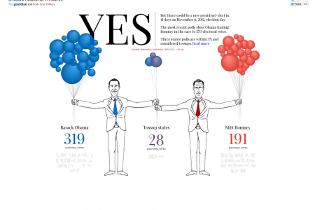 Is Barack Obama The President? Infographic