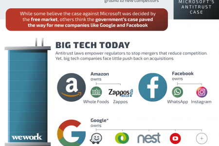 Is Big Tech Growing Too Big To Fail? Infographic