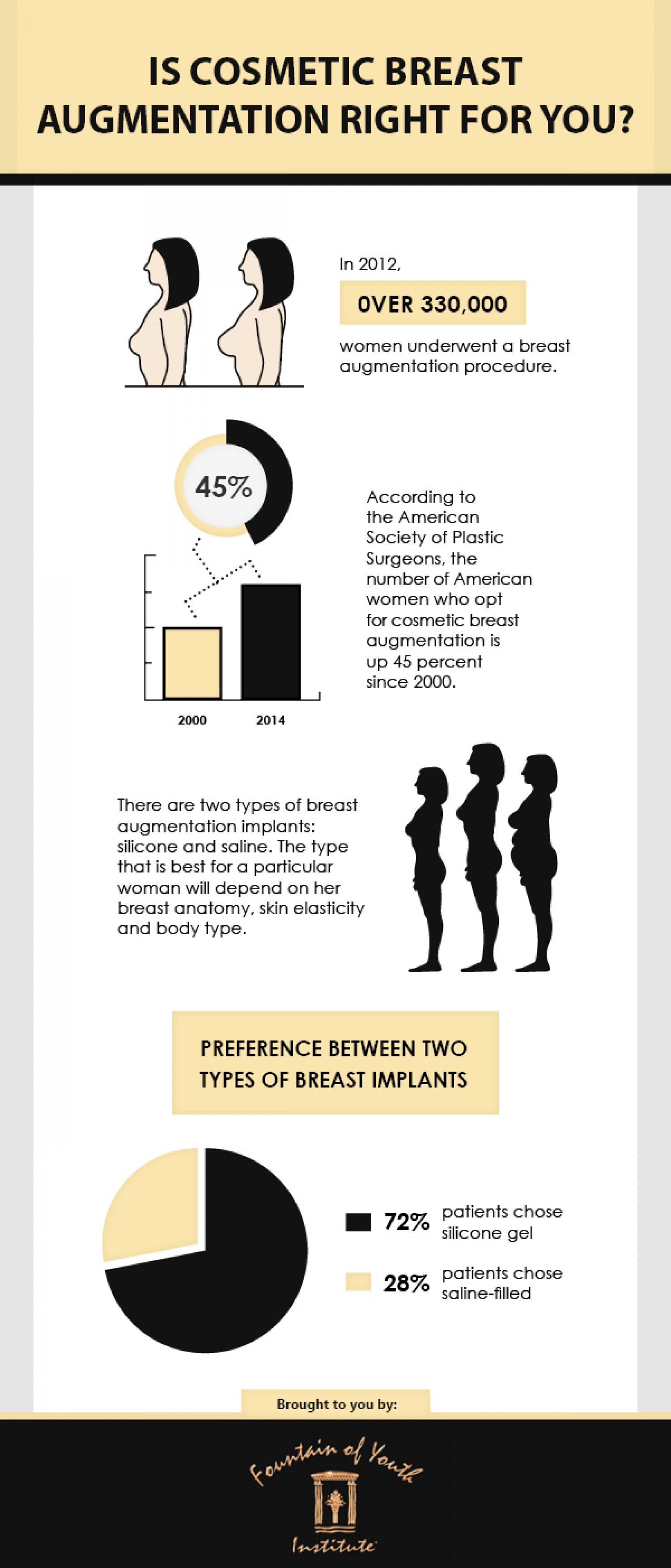 Is Breast Augmentation Right for you? Infographic
