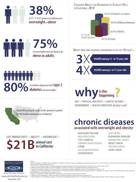 Is Childhood Obesity Still an Issue in California? Infographic
