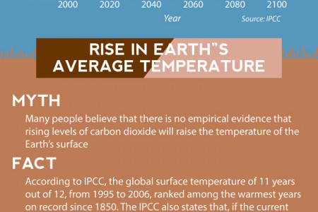 Is climate change myth or fact? Infographic