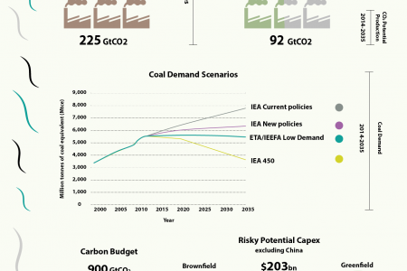 Is Coal a Sinking Ship? Infographic