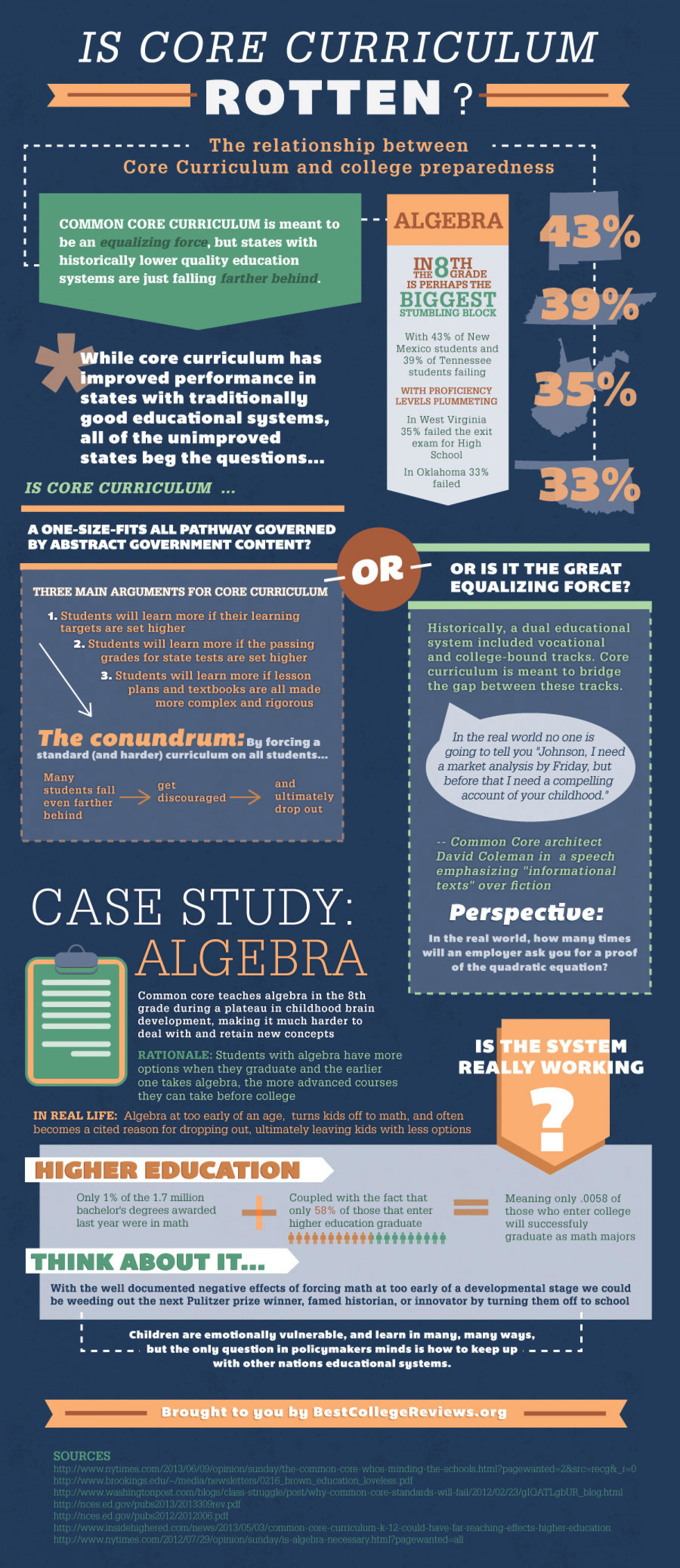 Is Core Curriculum Rotten Infographic