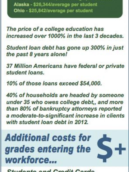 Is debt still worth a degree? Infographic