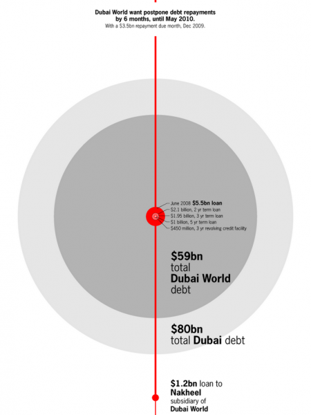 Is Dubai about to hang itself? Infographic