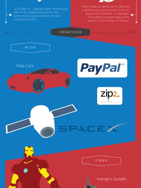 Is Elon Musk the Real Life Tony Stark?  Infographic